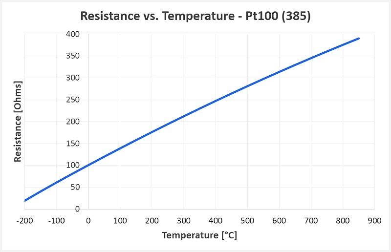 رابطه مقاومت در برابر دما در ترموکوپل PT100 385