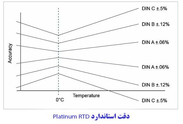 دقت استاندارد Platinum RTD